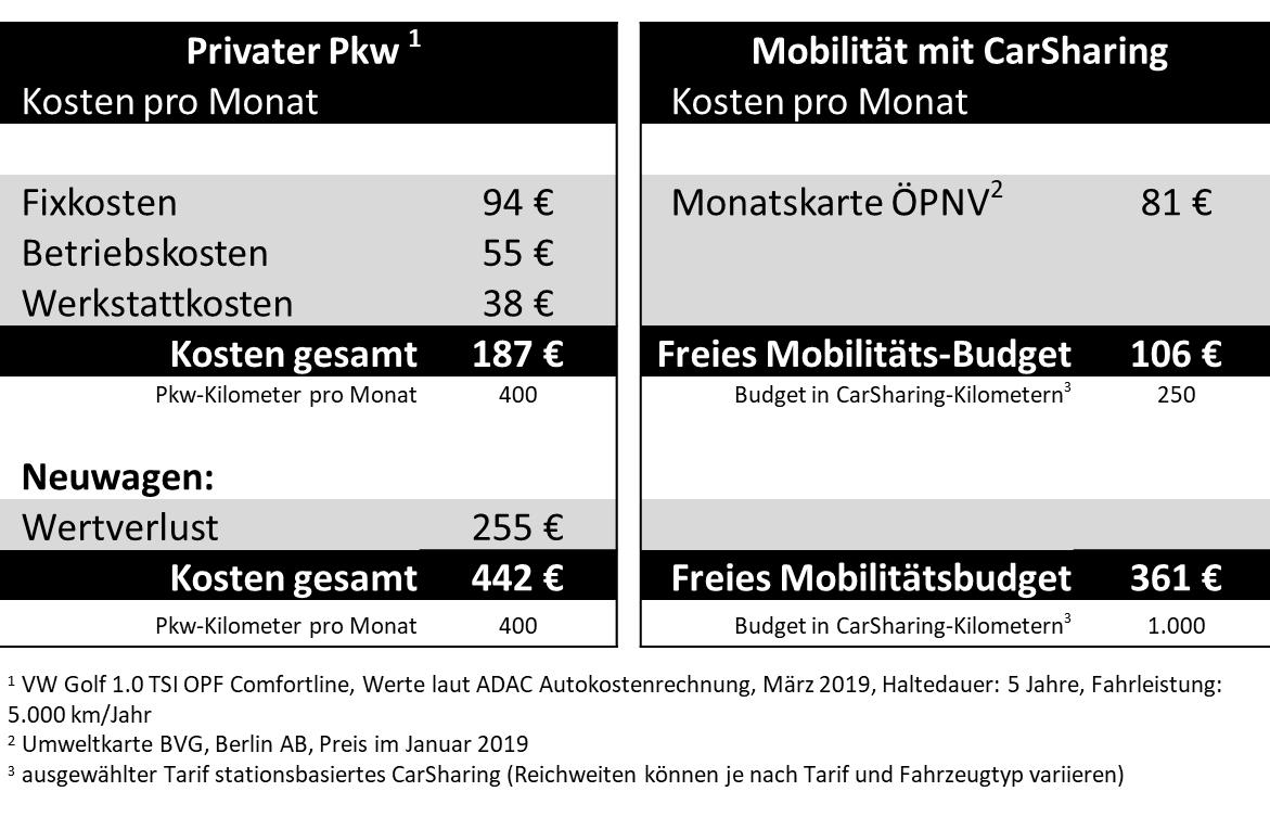 Beispielhafter Vergleich der Mobilitätsbudgets privater Pkw vs. CarSharing. Achtung! Unsere Beispielrechnung ersetzt keinen eigenen, individuellen Vergleich der Kosten und Tarife. (Grafik: bcs)