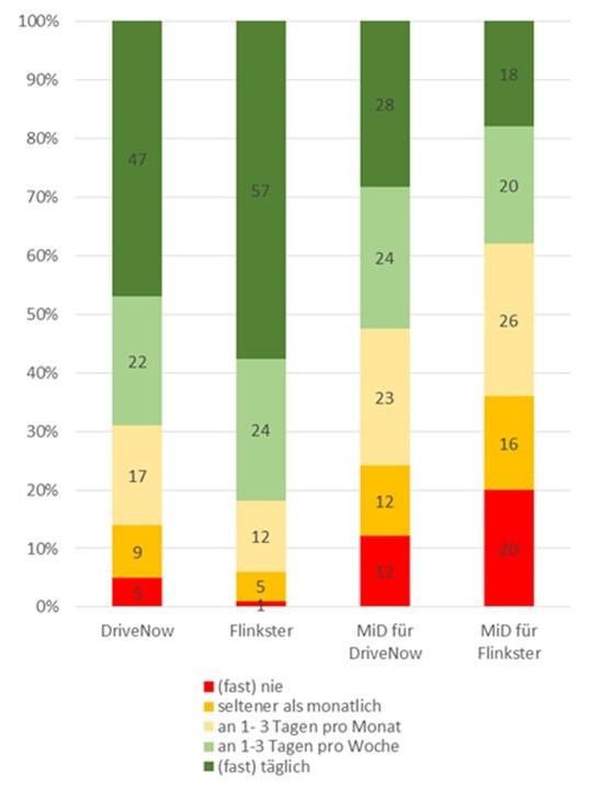 Nutzung des ÖPNV in verschiedenen CarSharing-Systemen; Quelle: WiMobil (unter Verwendung von Daten aus MiD 2008)