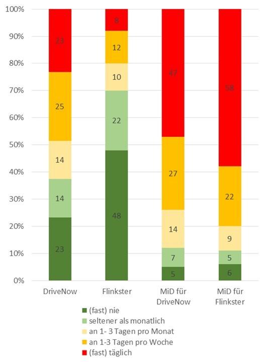 Nutzung des privaten Pkw in verschiedenen CarSharing-Systemen (Quelle: WiMobil unter Verwendung von Daten aus MiD 2008)