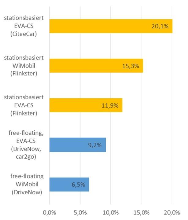 Befragte, die nach dem Beitritt zum CarSharing ein Auto abgeschafft haben; Quellen: WiMobil (Grundlage DriveNow: Befragte der 2. Befragungswelle 2015, Grundlage Flinkster: Befragte der 1. Befragungswelle 2014), EVA-CS; berücksichtigt wurden nur Befragte, deren Auto-Abschaffung wegen CarSharing erfolgte (Grafik: bcs)