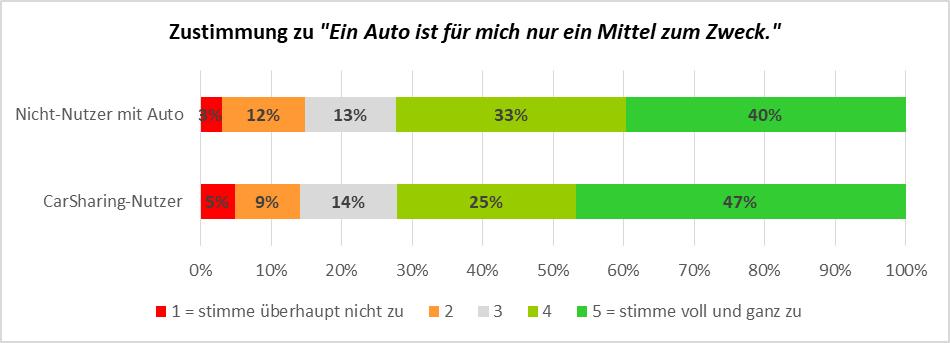 """Abbildung 2: Zustimmung zu """"Ein Auto ist für mich nur ein Mittel zum Zweck"""" bei CarSharing-Nutzern und Nicht-Nutzern"""