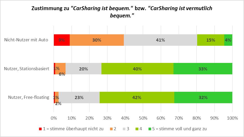 """Abbildung 4: Zustimmung zu """"CarSharing ist (vermutlich) bequem."""" bei CarSharing-Nutzern und Nicht-Nutzern"""