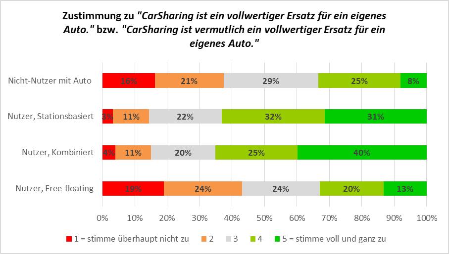 """Abbildung 5: Zustimmung zu """"CarSharing ist (vermutlich) ein vollwertiger Ersatz für ein eigens Auto."""" bei Nutzern und Nicht-Nutzern"""