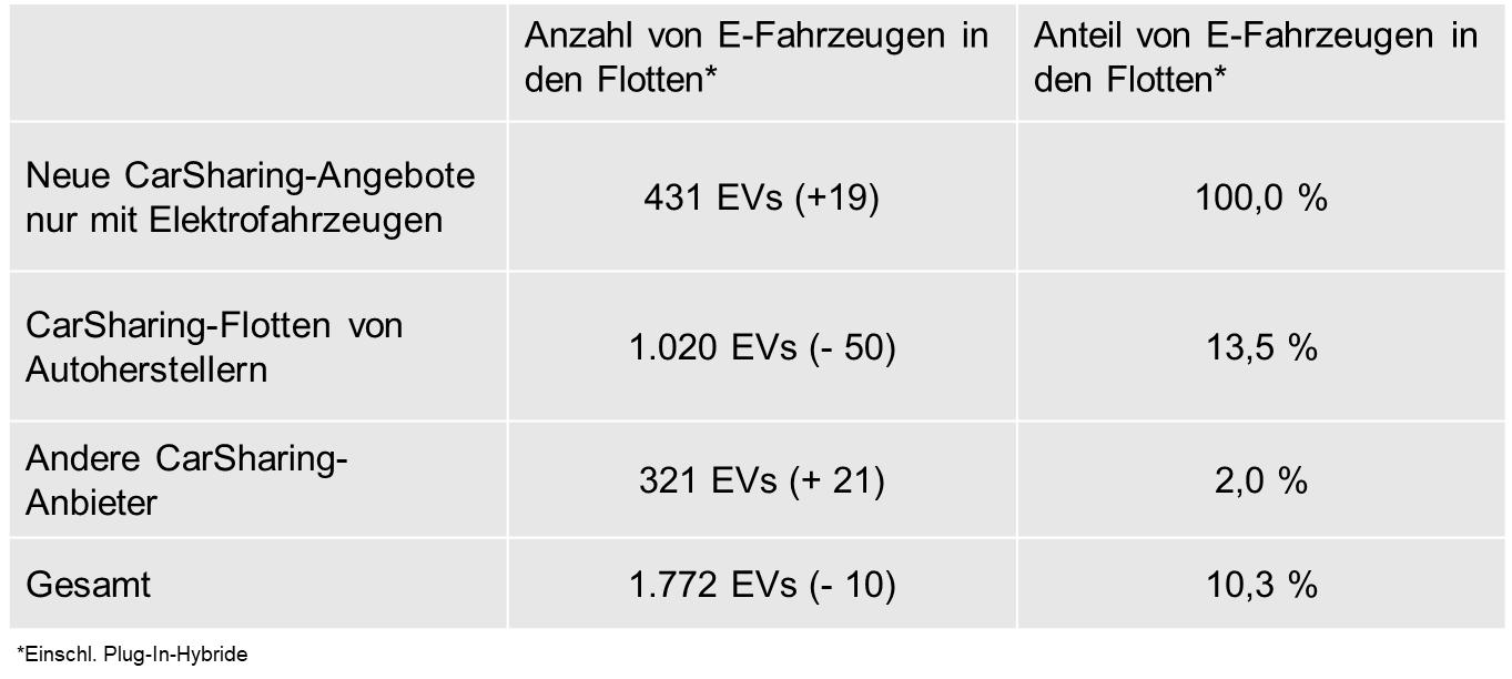 Elektrofahrzeuge bei CarSharing-Angeboten in Deutschland, Stand: 01.01.2018  (Quelle: eigene Erhebung bcs)