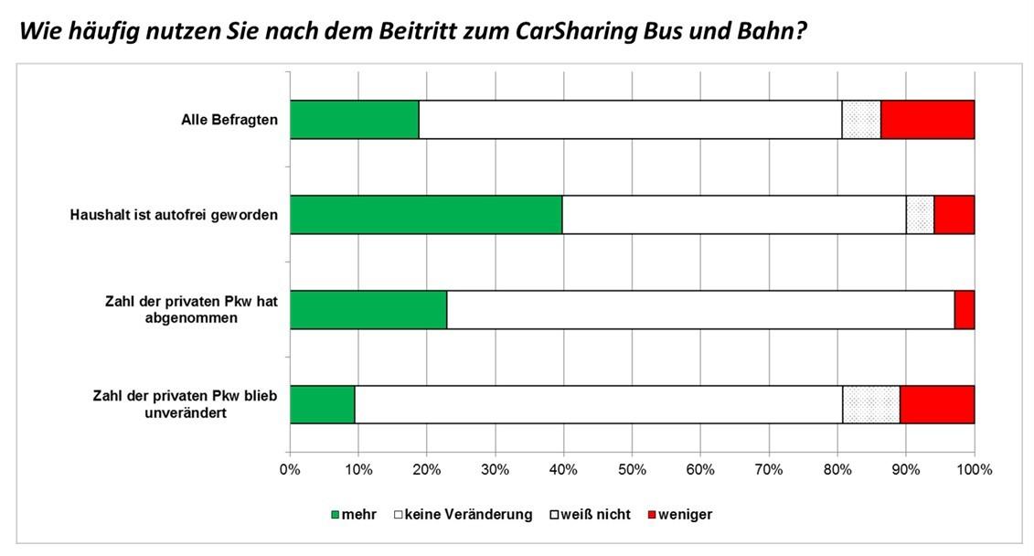 Veränderung des Mobilitätsverhaltens durch CarSharing, Beispiel Bus & Bahn (bcs 2016)