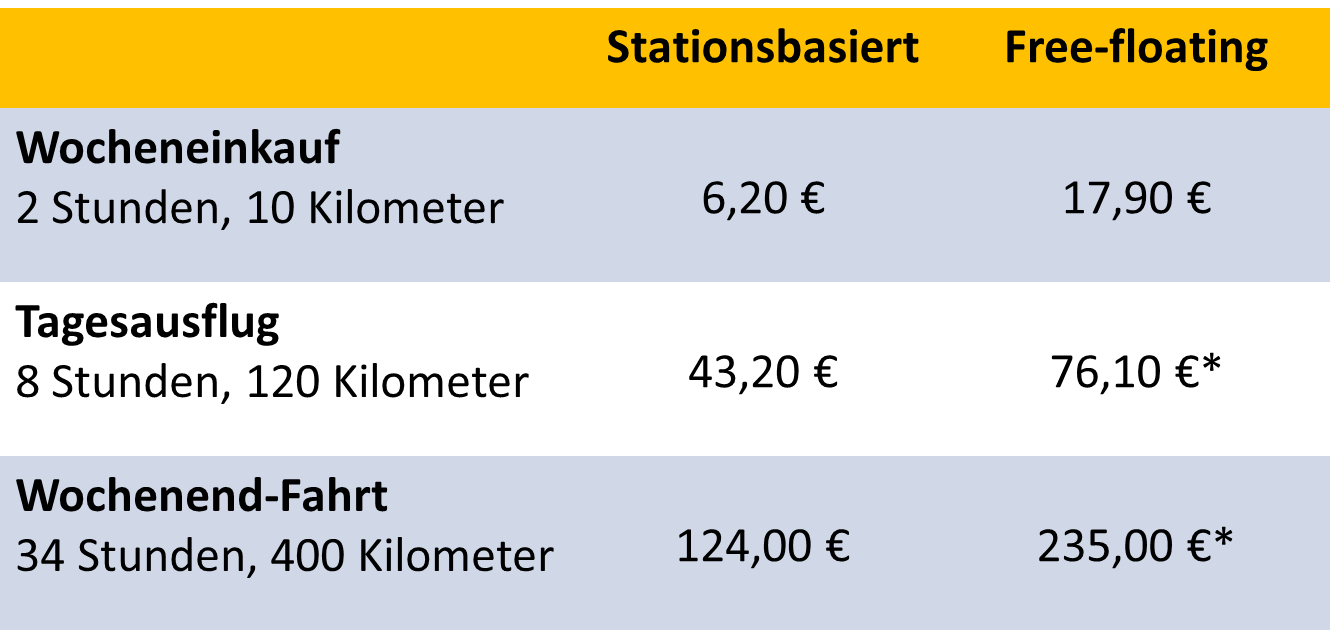 Preisvergleich stationsbasiertes und free-floating CarSharing. Berechnet wurde jeweils der Preis der günstigsten Fahrt mit einem Kleinwagen im Standard- oder Basic-Tarif eines ausgewählten Anbieters ohne Rabatte inklusive Paket- und Tages-Preise. *Nach Ablauf des Paketpreises wurde der Minutentarif berechnet. Erhebungsort: Frankfurt aM. Erhebungszeitpunkt: August 2018 (Grafik: bcs)