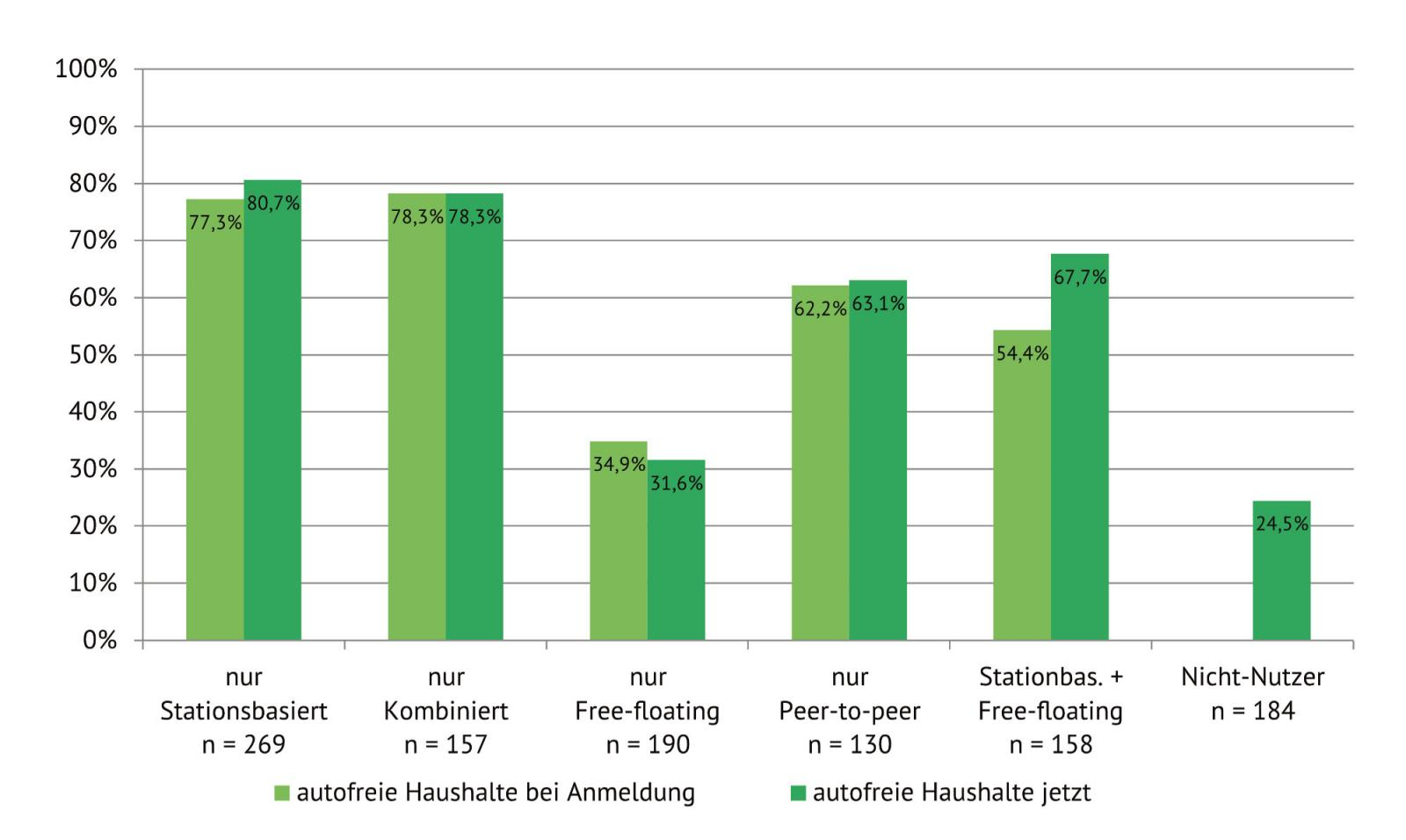 Abb. 3: Entwicklung des Anteils autofreier Haushalte bei den CarSharing-Varianten