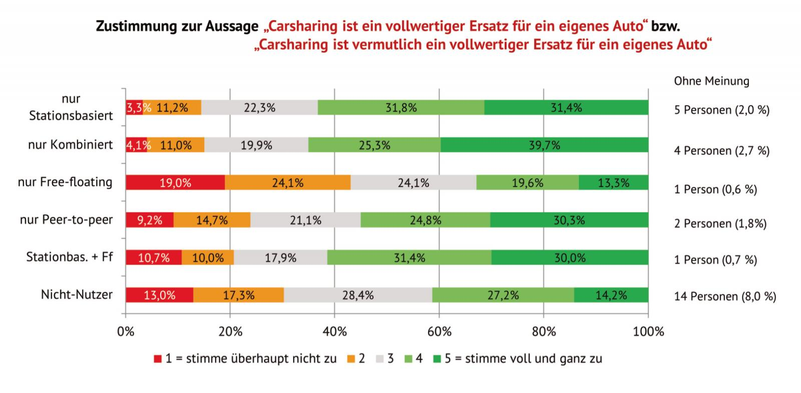 """Abb. 4: Zustimmung zu der Aussage """"CarSharing ist ein vollwertiger Ersatz für ein eigenes Auto."""""""