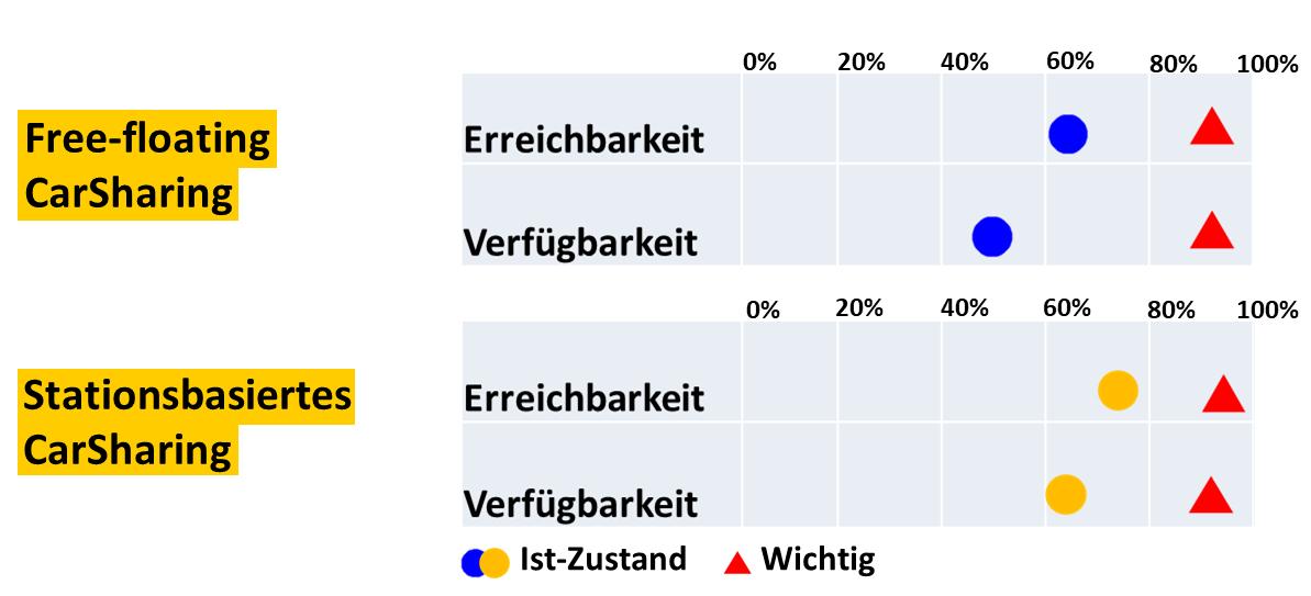 """So  bewerten Kunden die Erreichbarkeit und Verfügbarkeit verschiedener CarSharing-Angebote. Quelle: """"CarSharing 2025 – Nische oder Mainstream?"""", ifmo, 2016."""