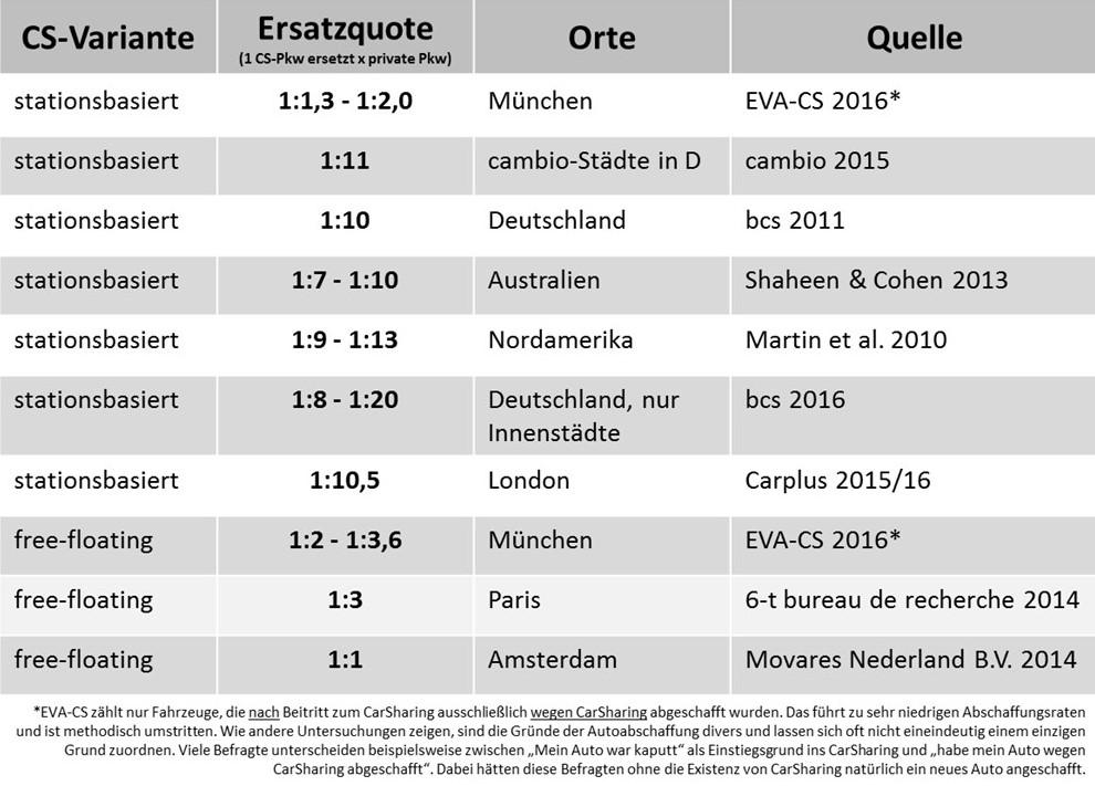 Abschaffungsquoten verschiedener CarSharing-Varianten (Achtung: Die Erhebungs- und Berechnungsmethoden der Messungen variieren; Grafik bcs)